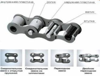 Цепь привода рулевого винта ПР-15,875-2300-1-67
